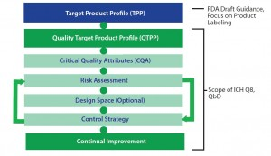 Figure 3: Element of the target product profile and quality by design