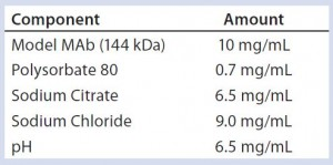 Table 1: Model monoclonal antibody (MAb) formulation