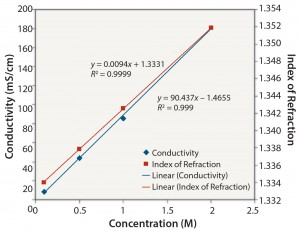 Figure 1: NaCl: conductivity and index of refraction performance