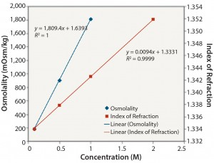 Figure 2: NaCl: osmolality and index of refraction performance