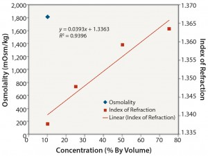 Figure 4: Ethanol: osmolality and index of refraction performance