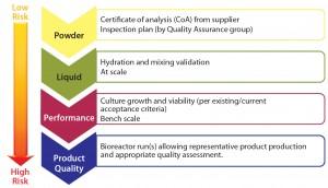 Figure 4: Qualification plan per level of risk