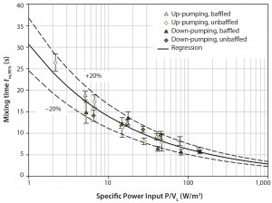 Figure 2: Determined mixing times in the SmartGlass bioreactor with and without baffles as a function of the specific power input