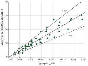 Figure 3: Measured kLa values in the SmartGlass bioreactor as function of specific power input and superficial gas velocity