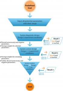 Figure 1: The workflow of directional control technology (DCT)