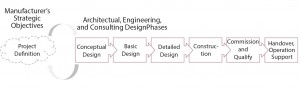 Figure 4: Project definition sets the direction for AEC project phases