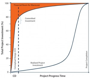 Figure 5: Impact of decisions in conceptual design