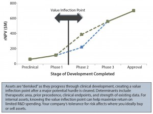 Figure 3: Identifying value inflection points; rNPV = risk-adjusted net present value
