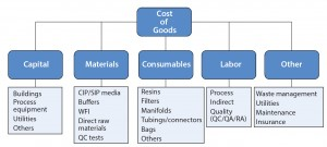 Figure 1: Cost of goods categories for a biopharmaceutical manufacturing process