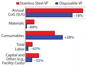 Figure 2: Annual cost breakdown of Rentschler's stainless steel vs. disposable virus filtration system