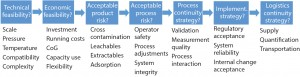 Figure 3: Decision process for single-use systems (10)