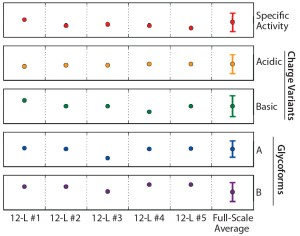 Figure 8: Normalized critical quality attribute (CQA) data for purified material derived from each 12-L qualification run (n = 5); error bars on the large-scale data represent acceptance criteria for each particular product quality attribute.