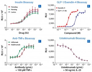 Figure 2: Examples from more than 30 bioassays developed as both potency and neutralizing antibody (NAb) assays for biosimilars; (a) response to three commercial insulin therapeutics (Humalog, Novolog, and Lantus) in a cell-based functional assay that measure activation of human insulin receptor; (b) a GLP1 and Exendin-4 bioassay was developed to accelerate development of biosimilars to metabolic drugs using a cyclic AMP readout in live cells. (c) A bioassay developed for anti-TNFα drugs enables users to benchmark drugs such as adalimumab, infliximab, etanercept, golimumab, and certolizumab against their respective biosimilar molecules. (d) A simple assay determines potency of the antiinflammatory antibody Ustekinumab.