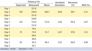 Table 1: Parallelism and relative potency of a reference standard can be measured with PathHunter assays (see Figure 5). The VEGFR2 dimerization assay was tested with four potency conditions from 50% to 150% and compared with a reference standard (100%).