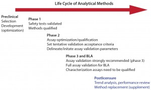 Figure 1: Life cycle of analytical methods (with permission from Laurie Graham)