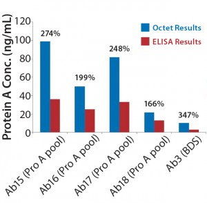 Figure 3: Comparing absolute leached protein A values (ng/mL) obtained using Octet system with results measured by ELISA for different process steps throughout purification; percentages shown are Octet results relative to ELISA.