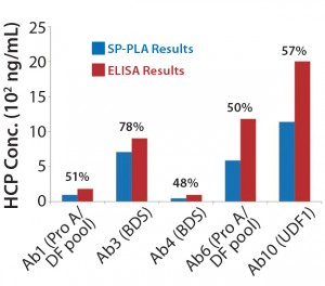 Figure 5: Comparing absolute HCP values (ng/mL) obtained using SP-PLA with results measured by ELISA for different process steps throughout purification; percentages shown are SP-PLA results relative to ELISA.