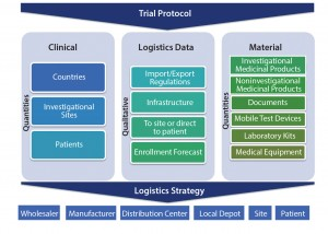 Figure 1: Clinical trial logistics, planning aspects