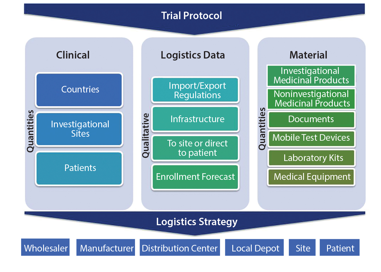 Clinical Supply Chain: A Four-Dimensional Mission