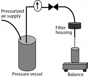 Figure 2: Experimental setup used for filterability testin