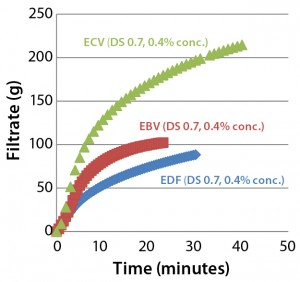 Figure 3: Comparing filtration throughput performance of Supor EX–grade ECV, Fluorodyne EX–grade EDF, and Supor-grade EBV sterilizing filters with Blanose CMC-grade cellulose gum, 7M31CF at 0.4% concentration