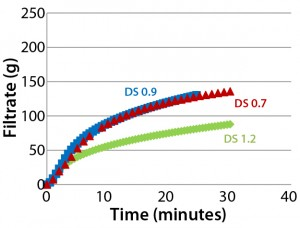 Figure 5: Throughput performance of Supor EX–grade ECV filter using different Blanose CMC solutions with degrees of substitution (DS) in the range of 0.7–1.2; all solutions were adjusted in concentration to have similar viscosity of 40–60 mPa•s.