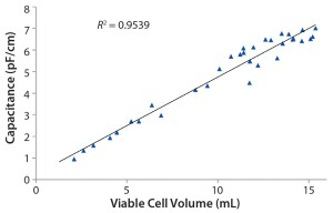 Figure 6: Correlation of on-line data to off-line measurement for a singleuse biomass probe