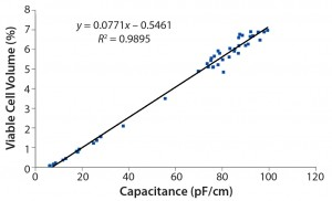 Figure 4: Three correlation graphs show capacitance plotted against viable cell density, wet cell weight, and viable cell volume