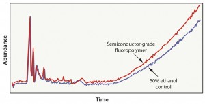 Figure 4: Fluoropolymer in 50% ethanol extraction results