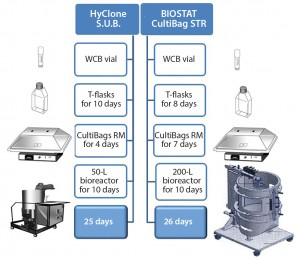 Figure 1: Upstream rh-FSH process with two scales of single-use bioreactor systems