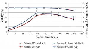 Figure 3: Average viability (%) and average viable cell density with standard deviation for 50-L HyClone S.U.B system (n = 3) and the 200-L BIOSTAT CultiBag STR system (n = 5)