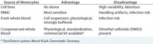 Table 1: Comparison of approaches for monocyte activation tests