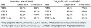 Table 4: Predictive capacity of using cryopreserved whole blood in the monocyte activation test (8)