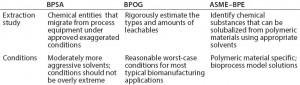 Table 1: Technical guidance summary
