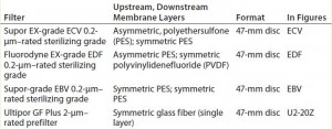 Table 2: Filters tested in this study (asymmetric layers made to the same specifications)
