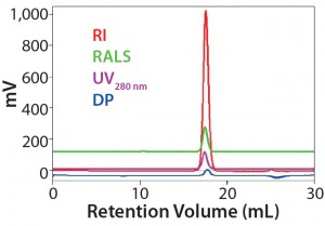 Figure 1: Data measured to determine detector calibration factors (using ovalbumin as a standard); results show that the standard is stable, with no column interactions in this buffer/column combination (1).