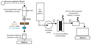 Figure 2: Side-by-side laboratory and pilot-scale experimental setups