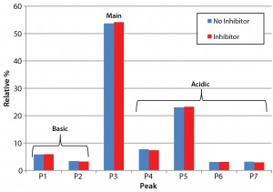 Figure 3: Analysis of charge heterogeneity for antibodies produced with and without the glycotransferase inhibitor is based on LabChip capillary isoelectric focusing with a separation buffer at pH 6.9. This graph compares the relative percentage of basic and acidic variants with those of the main species.