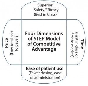 Figure 1: Four dimensions of SMC's competitive advantage STEP model