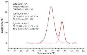 Figure 1: A typical differential scanning calorimetry (DSC) thermogram for a monoclonal antibody (MAb) showing the enthalpy change; the major peak is caused by unfolding of both the Fab part and CH2 domain, and the minor peak is unfolding of the CH3 domain.
