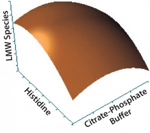 Figure 4: Contour plot of the effects of histidine and citrate–phosphate buffers on low–molecular-weight (LMW) species