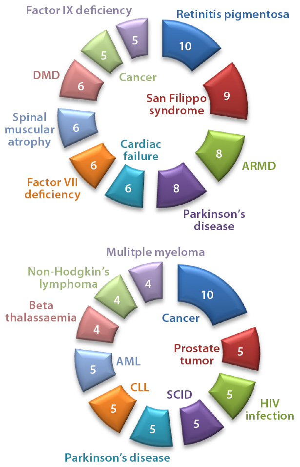 Figure 3 Numbers Of Drugs And Active Indications For Top AAV