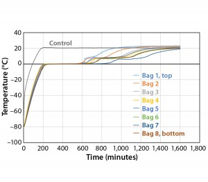 Figure 7: Controlled-rate thaw, Test 7 (eight 16-L bags)