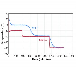 Figure 1: Controlled-rate freeze, Test 1 (one 16-L bag)