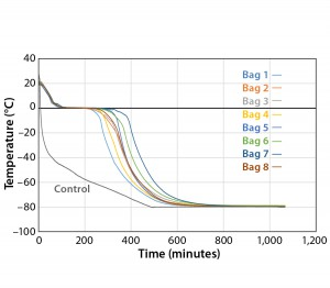 Figure 4: Controlled-rate freeze, Test 4 (eight 16-L bags)