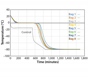 Figure 5: Controlled-rate freeze, Test 5 (eight 16-L bags)