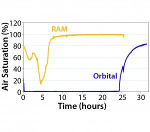 Figure 5: Dissolved oxygen profiles for Escherichia coli cultures grown with a RAMbio and orbital-shaker mixing, both using 250-mL flasks that were 20% full (4)