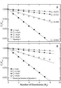 Figure 1: Single-stage diafiltration experiments for different initial protein concentrations (a) modeled assuming no protein-impurity binding with Equation 1 and (b) modeled assuming protein-impurity binding with a numerical solution of Equation 5 and parameters from Table 1
