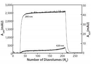 Figure 3: Ambercrom CG161M flow-through chromatography of a MAb at 10 g/L containing 0.5 g/L Cibacron blue dye