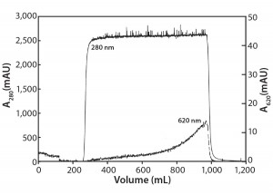 Figure 4: Activated carbon filtration of a MAb at 10 g/L containing 0.5 g/L Cibacron blue dye